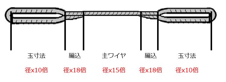 玉掛ワイヤーロープ編込み品の最短長