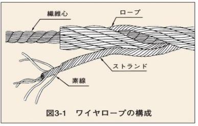 ワイヤロープの特長・構成・ストランド・より方